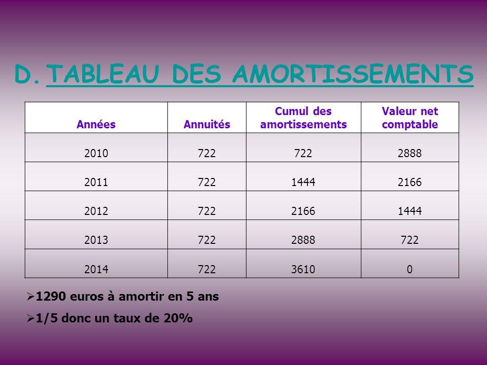 D.TABLEAU DES AMORTISSEMENTS 1290 euros à amortir en 5 ans 1/5 donc un taux de 20% AnnéesAnnuités Cumul des amortissements Valeur net comptable 201072