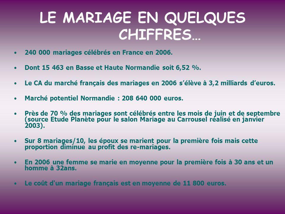 LE MARIAGE EN QUELQUES CHIFFRES… 240 000 mariages célébrés en France en 2006. Dont 15 463 en Basse et Haute Normandie soit 6,52 %. Le CA du marché fra