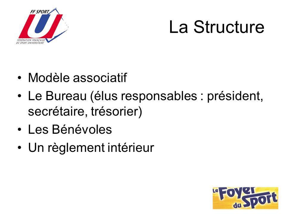 La Structure Modèle associatif Le Bureau (élus responsables : président, secrétaire, trésorier) Les Bénévoles Un règlement intérieur