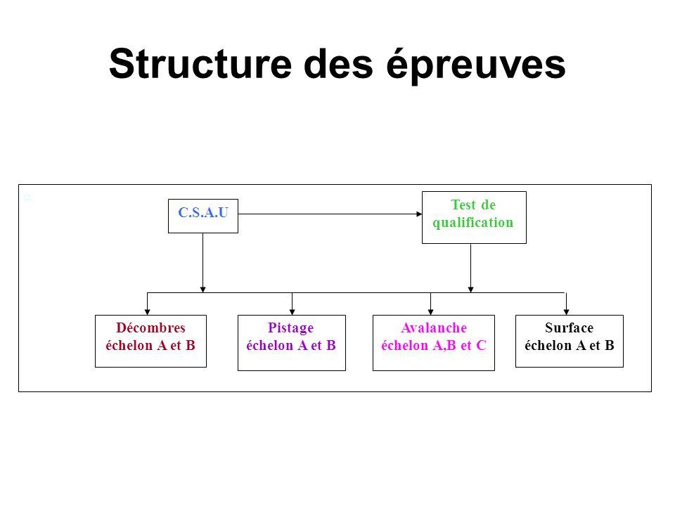Structure des épreuves Test de qualification C.S.A.U Décombres échelon A et B Pistage échelon A et B Surface échelon A et B Avalanche échelon A,B et C