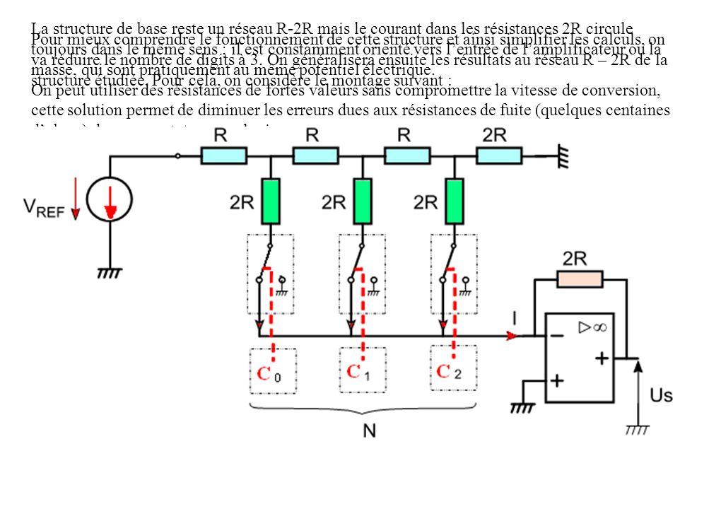 La structure de base reste un réseau R-2R mais le courant dans les résistances 2R circule toujours dans le même sens ; il est constamment orienté vers lentrée de lamplificateur ou la masse, qui sont pratiquement au même potentiel électrique.