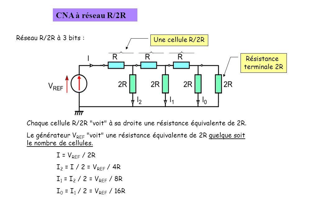 Réseau R/2R à 3 bits : Chaque cellule R/2R voit à sa droite une résistance équivalente de 2R.