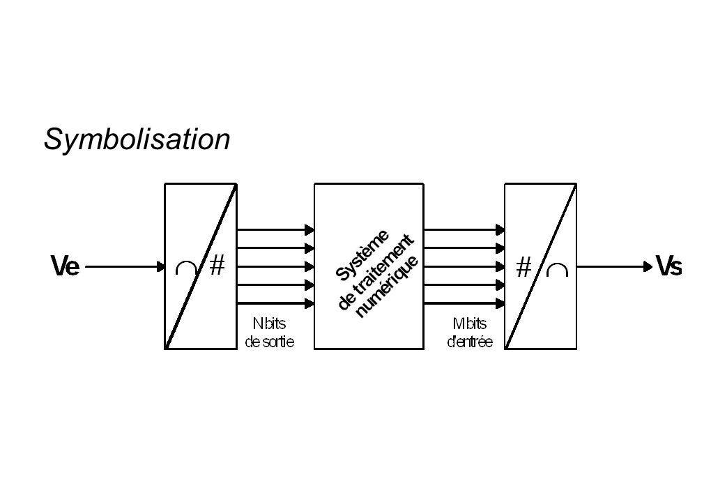 Convertisseurs intégrés : exemple du DAC0800 Les circuits intégrés industriels utilisent un principe similaire au précédent.