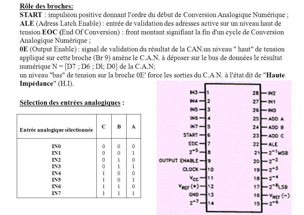 Rôle des broches: START : impulsion positive donnant l'ordre du début de Conversion Analogique Numérique ; ALE (Adress Latch Enable) : entrée de valid
