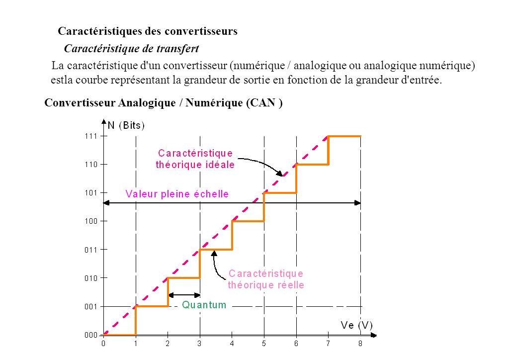 Caractéristiques des convertisseurs Caractéristique de transfert La caractéristique d un convertisseur (numérique / analogique ou analogique numérique) estla courbe représentant la grandeur de sortie en fonction de la grandeur d entrée.