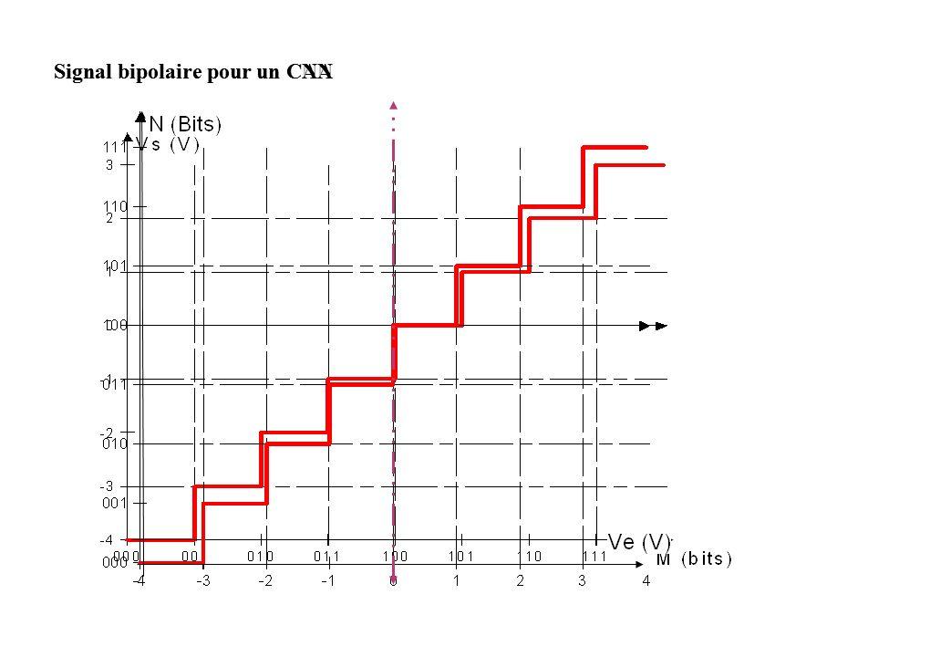 Signal bipolaire pour un CANSignal bipolaire pour un CNA