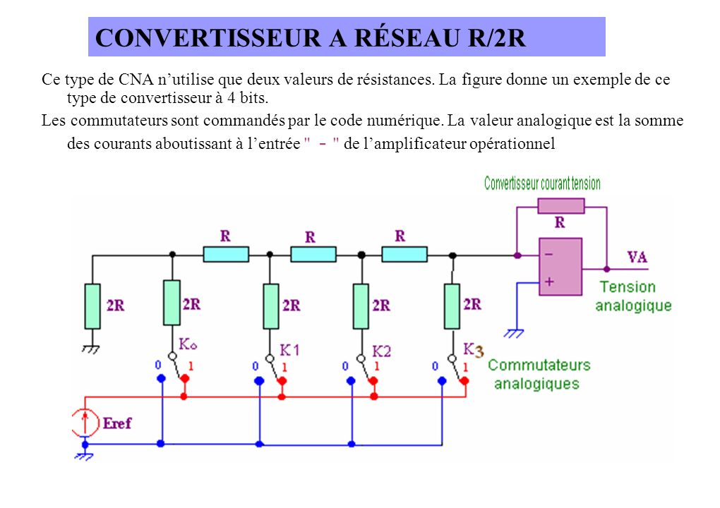 Ce type de CNA nutilise que deux valeurs de résistances.