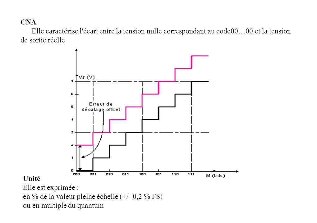CNA Elle caractérise l écart entre la tension nulle correspondant au code00…00 et la tension de sortie réelle Unité Elle est exprimée : en % de la valeur pleine échelle (+/- 0,2 % FS) ou en multiple du quantum