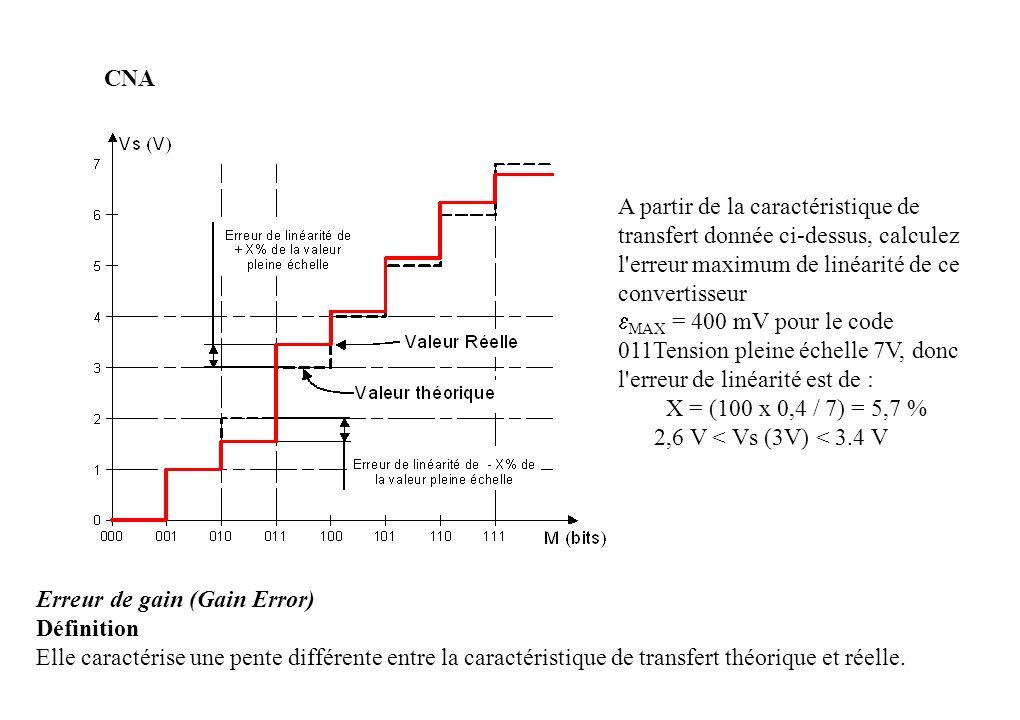 CNA A partir de la caractéristique de transfert donnée ci-dessus, calculez l erreur maximum de linéarité de ce convertisseur MAX = 400 mV pour le code 011Tension pleine échelle 7V, donc l erreur de linéarité est de : X = (100 x 0,4 / 7) = 5,7 % 2,6 V < Vs (3V) < 3.4 V Erreur de gain (Gain Error) Définition Elle caractérise une pente différente entre la caractéristique de transfert théorique et réelle.