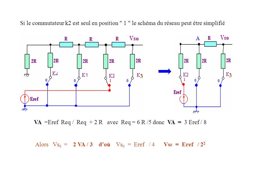 S i le commutateur k1est seul en position 1 le schéma du réseau peut être simplifié VB = E ref Req1 / Req1 +2R avec Req1 = 22 R /11 donc VB = 11 E ref /32 Vs0 = (2 * 6 ) VB / ( 3 * 11 ) ; Vs0 = (2 * 6) ( 11 E ref /32 ) / ( 3 * 11 ) Vs0 = (2 * 6 ) VB / ( 3 * 11 ) ; Vs0 = (2 * 6) ( 11 E ref /32 ) / ( 3 * 11 ) Vs0 = E ref / 8 Vs0 = E ref / 23