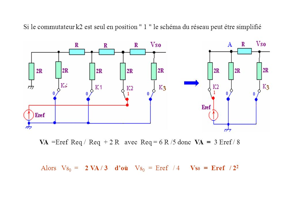 Approximations successives avec un CNA Exemple d un CAN 3 bits Ce CAN utilise un CNA .