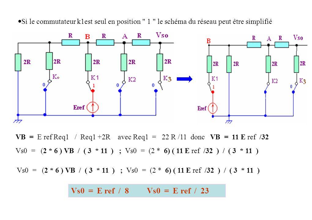 Si le commutateur k0 est seul en position 1 le schéma du réseau peut être simplifié Et par analogie on peut dire que Vs0 = E ref / 24 2-3) Bilan : k 3 = 1, k 2 = 0, K 1 = 0, K 0 = 0 mot binaire (1000) entraîne Vso = E re f /2 ; Vso = E ref /2 1 k 3 = 0, k 2 = 1, K 1 = 0,K 0 = 0 mot binaire (0100) entraîne Vso = E ref /4 ; Vso = E ref /2 2 k 3 = 0, k 2 = 0, K 1 = 1, K 0 = 0 mot binaire (0010) entraîne Vso = E ref /8 ; Vso = E ref /2 3 k 3 =0, k 2 = 0, K 1 = 0, K 0 = 1 mot binaire (0001) entraîne Vso = E ref /16 ; Vso = E ref /2 4 Daprès le théorème de superposition, si plusieurs commutateurs sont mis en position 1 simultanément, la tension de sortie sera la somme des tensions élémentaires.