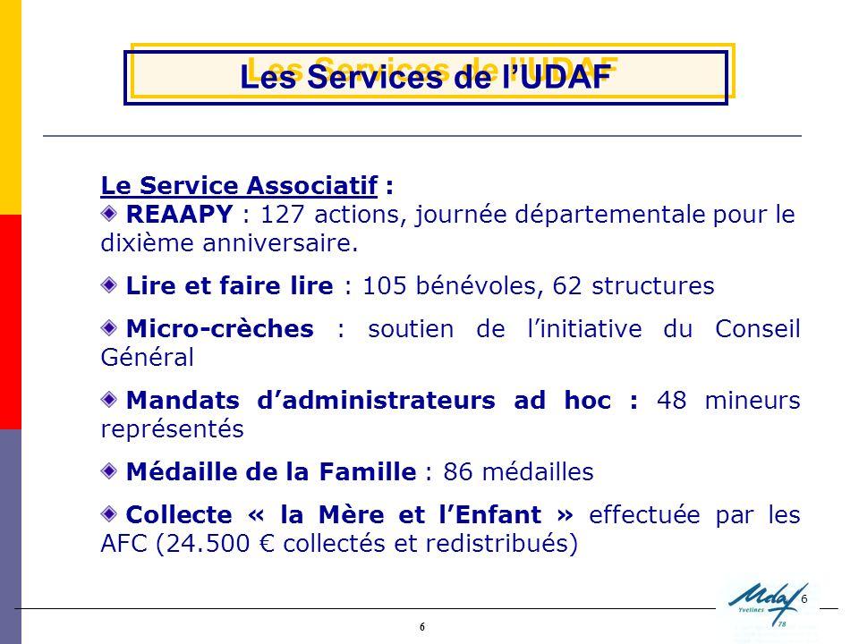 6 6 Les Services de lUDAF Le Service Associatif : REAAPY : 127 actions, journée départementale pour le dixième anniversaire. Lire et faire lire : 105