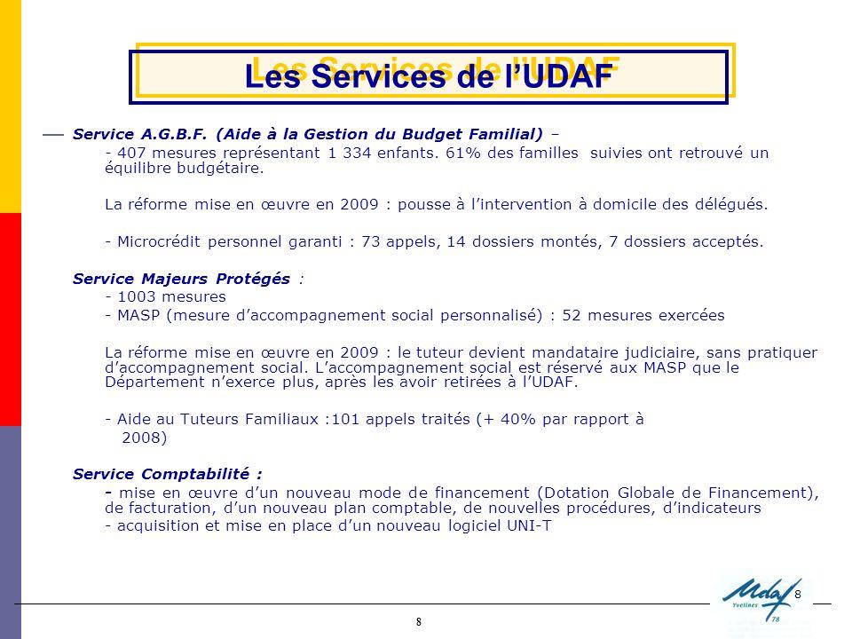 8 8 Service A.G.B.F. (Aide à la Gestion du Budget Familial) – - 407 mesures représentant 1 334 enfants. 61% des familles suivies ont retrouvé un équil