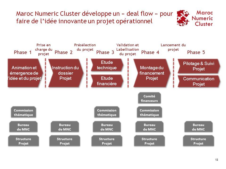 Maroc Numeric Cluster développe un « deal flow » pour faire de lidée innovante un projet opérationnel 12 Instruction du dossier Projet Animation et ém