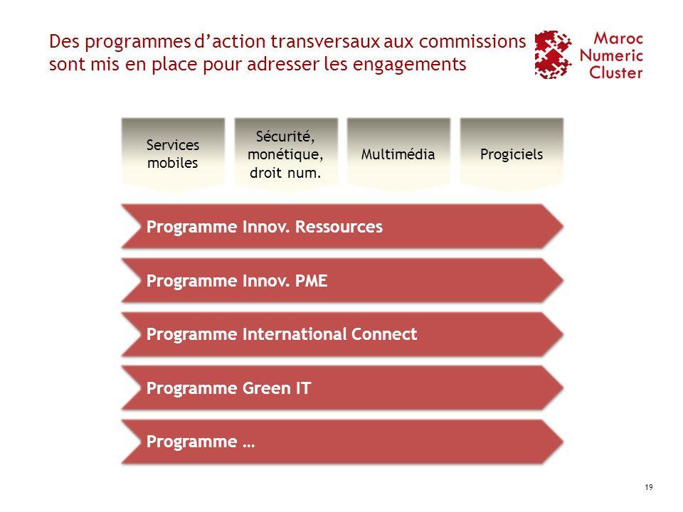 Des programmes daction transversaux aux commissions sont mis en place pour adresser les engagements 19 Services mobiles Sécurité, monétique, d roit nu