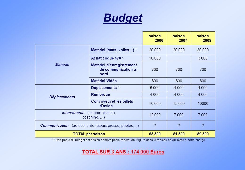 Budget saison 2006 saison 2007 saison 2008 Matériel Matériel (mâts, voiles…) *20 000 30 000 Achat coque 470 *10 000 3 000 Matériel d'enregistrement de
