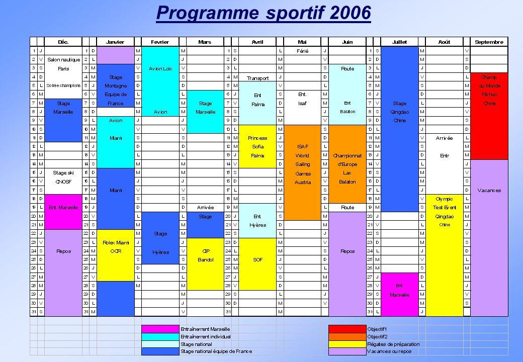 Programme sportif 2006