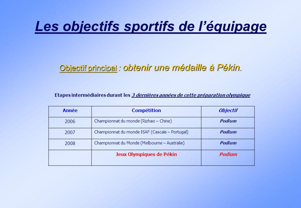 Les objectifs sportifs de léquipage Objectif principal : obtenir une médaille à Pékin. Etapes intermédiaires durant les 3 dernières années de cette pr