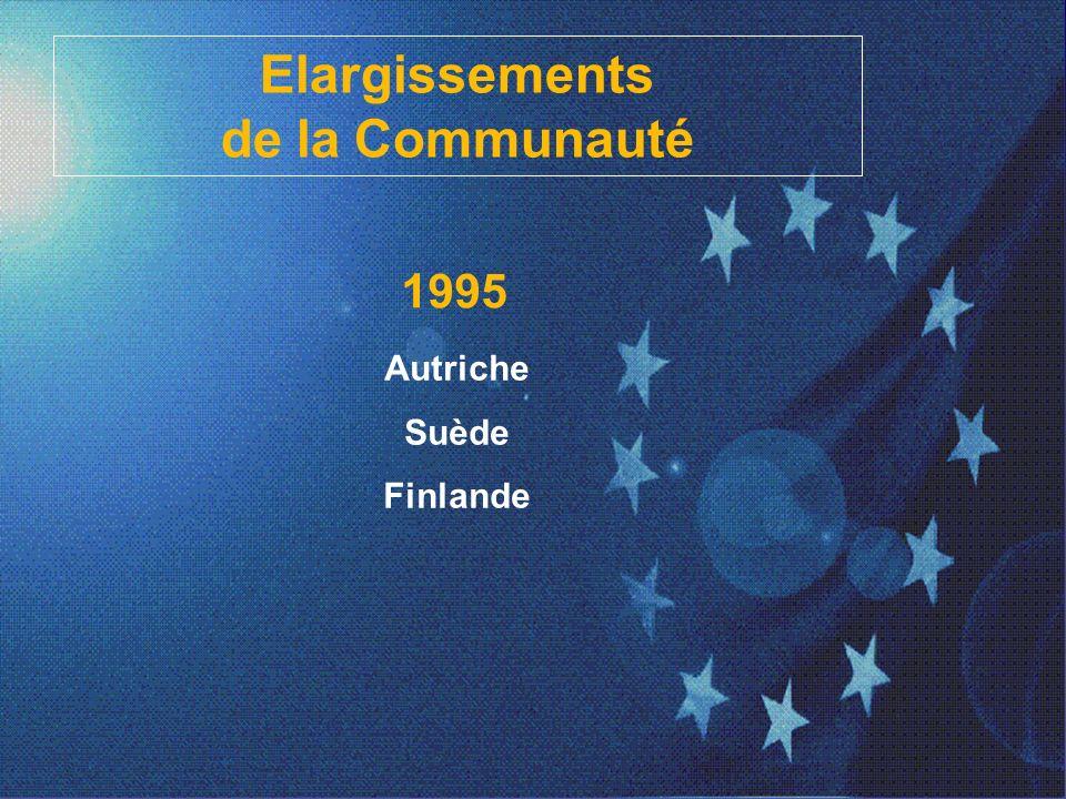 La Construction européenne 1992 Entrée en vigueur du Traité de Maastricht Création de lUnion Économique Objectifs : -création dune monnaie unique, dun