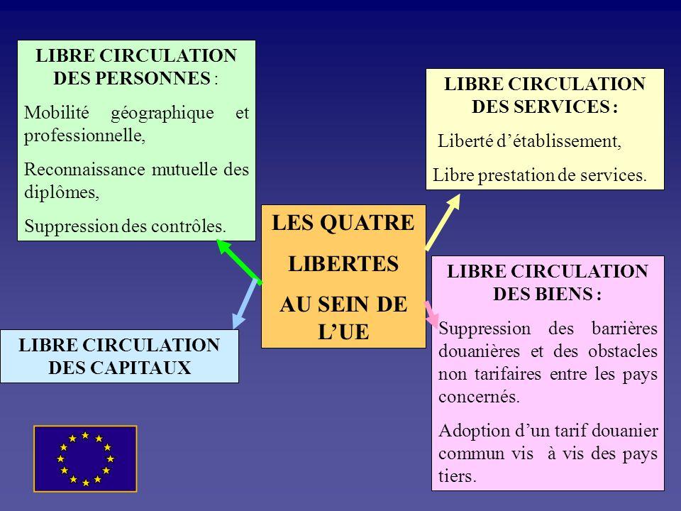 Le principe de la libre circulation : LE MARCHE UNIQUE Le grand marché européen repose sur la mise en œuvre de 4 libertés fondamentales. Cest lacte un