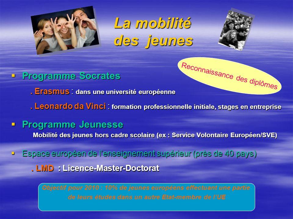 La mobilité des jeunes La mobilité des jeunes Programme Socrates Programme Socrates. Erasmus : dans une université européenne. Erasmus : dans une univ