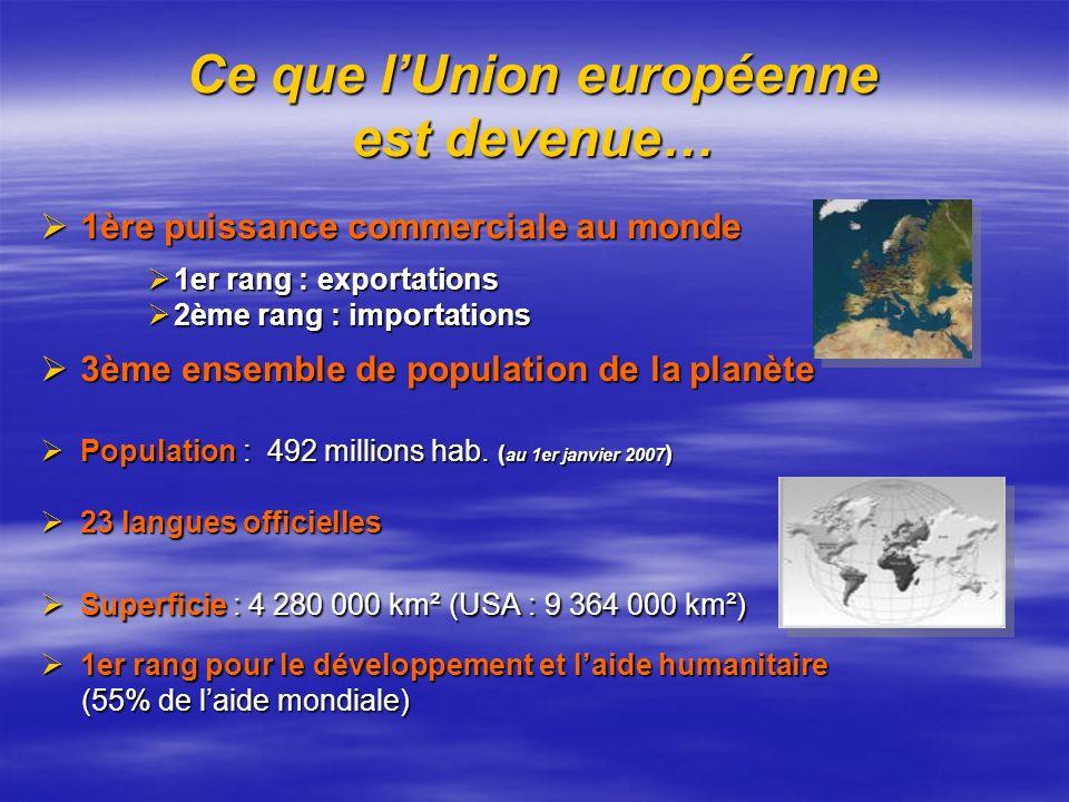 Ce que lUnion européenne est devenue… 1ère puissance commerciale au monde 1ère puissance commerciale au monde 1er rang : exportations 1er rang : expor