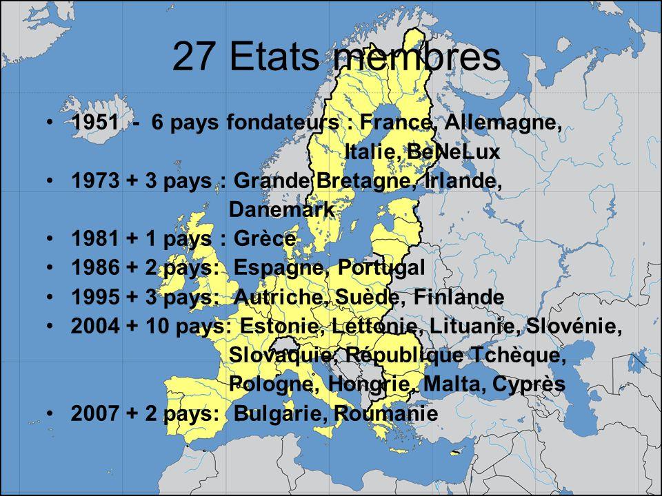 27 Etats membres 1951 - 6 pays fondateurs : France, Allemagne, Italie, BeNeLux 1973 + 3 pays : Grande Bretagne, Irlande, Danemark 1981 + 1 pays : Grèc