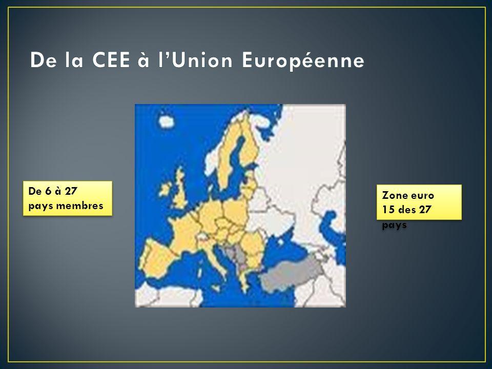 UN PROCESSUS DELARGISSEMENT GEOGRAPHIQUE DE 6 A 27 -1951-1975 : 6 Etats membres fondateurs de la « petite Europe » -1973 : 6 + 3 ( Royaume-Unis, Danemark, Irlande) -1981-1986 : 9 + 3, élargissement vers lEurope du Sud ( Grèce en 81, Espagne et Portugal en 86 ) -1995 : 12 + 3, élargissement vers les pays de lA.E.L.E.