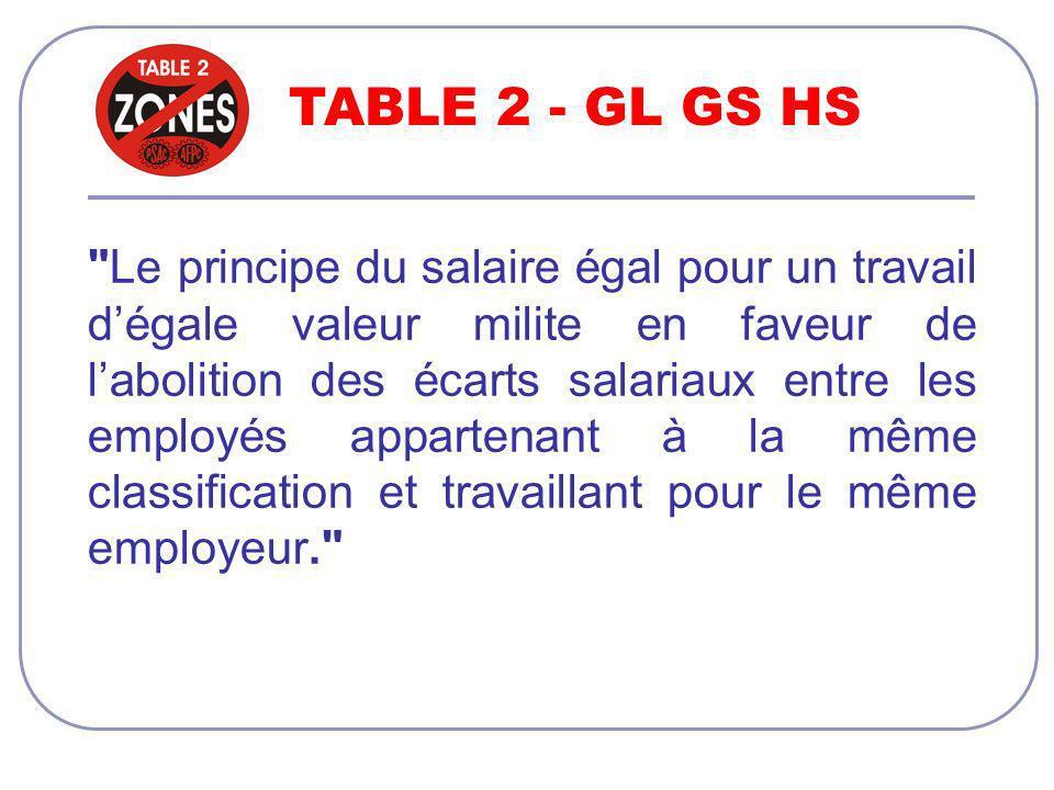 TABLE 2 - GL GS HS Le principe du salaire égal pour un travail dégale valeur milite en faveur de labolition des écarts salariaux entre les employés appartenant à la même classification et travaillant pour le même employeur.