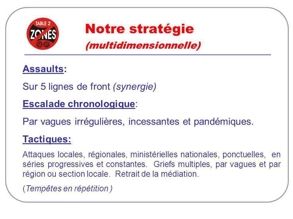 Notre stratégie (multidimensionnelle) Assaults: Sur 5 lignes de front (synergie) Escalade chronologique: Par vagues irrégulières, incessantes et pandémiques.