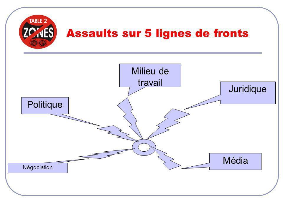 Assaults sur 5 lignes de fronts Juridique Négociation Média PolitiqueMilieu de travail