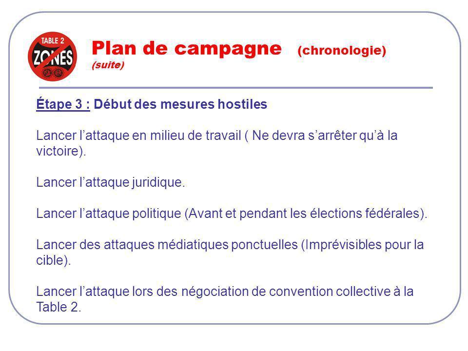 Plan de campagne (chronologie) (suite) Étape 3 : Début des mesures hostiles Lancer lattaque en milieu de travail ( Ne devra sarrêter quà la victoire).
