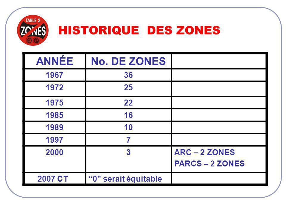 HISTORIQUE DES ZONES ANNÉENo.