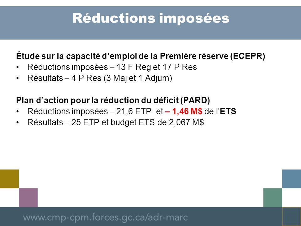 Réductions imposées Étude sur la capacité demploi de la Première réserve (ECEPR) Réductions imposées – 13 F Reg et 17 P Res Résultats – 4 P Res (3 Maj et 1 Adjum) Plan daction pour la réduction du déficit (PARD) Réductions imposées – 21,6 ETP et – 1,46 M$ de lETS Résultats – 25 ETP et budget ETS de 2,067 M$