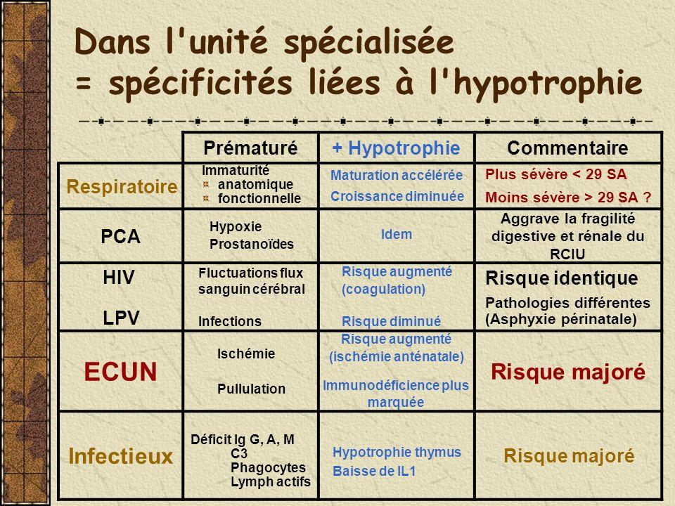 Dans l'unité spécialisée = spécificités liées à l'hypotrophie Prématuré+ HypotrophieCommentaire Respiratoire Immaturité anatomique fonctionnelle Matur