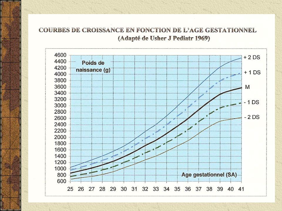 Modèle Audipog (Mamelle 1995) Modélisation du PN pour les NNAT selon AG, sexe, rang de naissance et biométries maternelles prend en compte le potentiel de croissance Enfants « constitutionnellement petits » PN < 5 ème percentile mais plus RCIU Enfants en « restriction de croissance fœtale » Alors que PN > 5 ème percentile