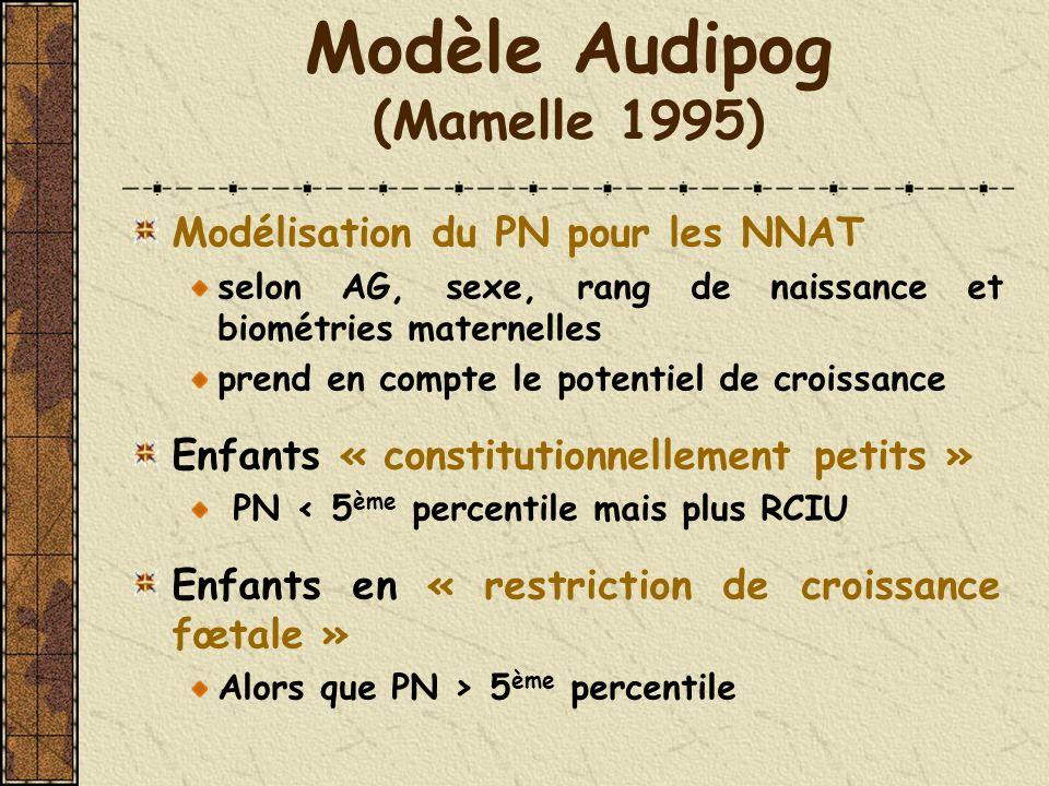 Modèle Audipog (Mamelle 1995) Modélisation du PN pour les NNAT selon AG, sexe, rang de naissance et biométries maternelles prend en compte le potentie