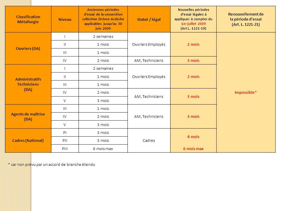 Classification Métallurgie Niveau Anciennes périodes dessai de la convention collective Drôme-Ardèche applicables jusquau 30 juin 2009 Statut / légal Nouvelles périodes dessai légales à appliquer à compter du 1er juillet 2009 (Art L.