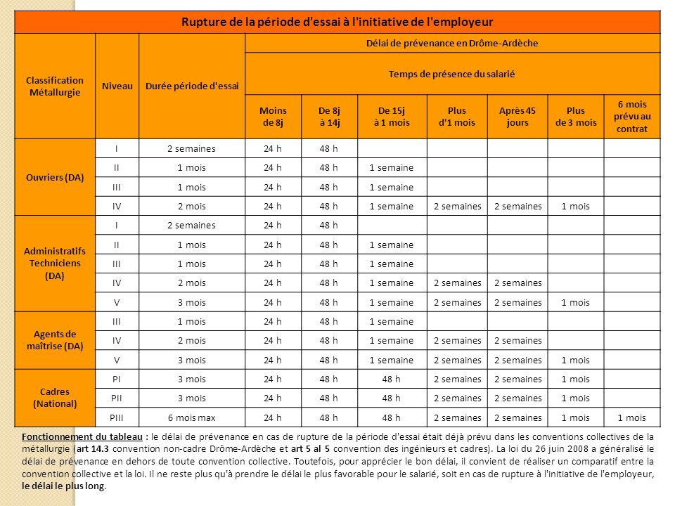 Rupture de la période d essai à l initiative de l employeur Classification Métallurgie NiveauDurée période d essai Délai de prévenance en Drôme-Ardèche Temps de présence du salarié Moins de 8j De 8j à 14j De 15j à 1 mois Plus d 1 mois Après 45 jours Plus de 3 mois 6 mois prévu au contrat Ouvriers (DA) I2 semaines 24 h48 h II1 mois 24 h48 h1 semaine III1 mois 24 h48 h1 semaine IV2 mois 24 h48 h1 semaine2 semaines 1 mois Administratifs Techniciens (DA) I2 semaines 24 h48 h II1 mois 24 h48 h1 semaine III1 mois 24 h48 h1 semaine IV2 mois 24 h48 h1 semaine2 semaines V3 mois 24 h48 h1 semaine2 semaines 1 mois Agents de maîtrise (DA) III1 mois 24 h48 h1 semaine IV2 mois 24 h48 h1 semaine2 semaines V3 mois 24 h48 h1 semaine2 semaines 1 mois Cadres (National) PI3 mois 24 h48 h 2 semaines 1 mois PII3 mois 24 h48 h 2 semaines 1 mois PIII6 mois max 24 h48 h 2 semaines 1 mois Fonctionnement du tableau : le délai de prévenance en cas de rupture de la période d essai était déjà prévu dans les conventions collectives de la métallurgie (art 14.3 convention non-cadre Drôme-Ardèche et art 5 al 5 convention des ingénieurs et cadres).