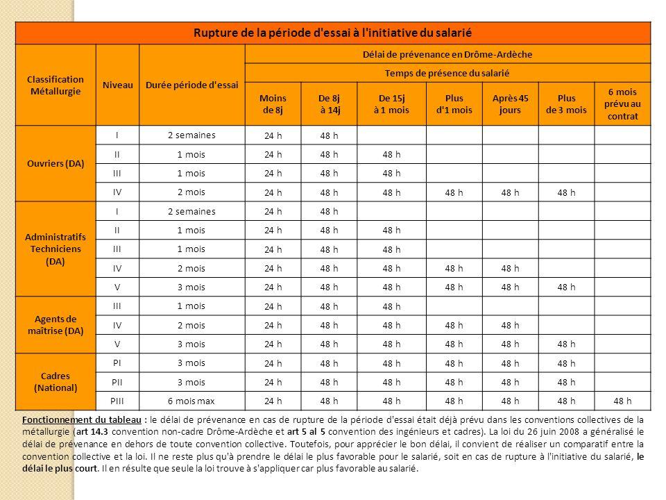 Rupture de la période d'essai à l'initiative du salarié Classification Métallurgie NiveauDurée période d'essai Délai de prévenance en Drôme-Ardèche Te