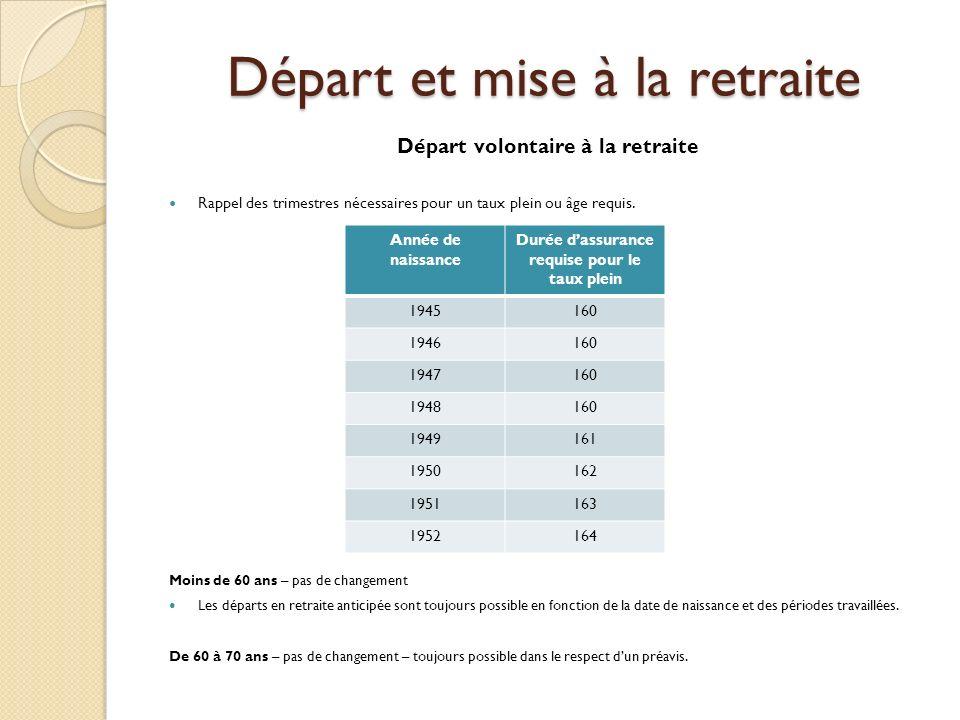 Départ et mise à la retraite Départ volontaire à la retraite Rappel des trimestres nécessaires pour un taux plein ou âge requis. Moins de 60 ans – pas