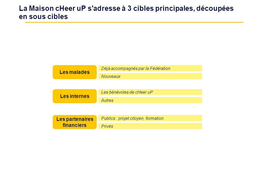 La Maison cHeer uP s'adresse à 3 cibles principales, découpées en sous cibles Les malades Les internes Les partenaires financiers Les bénévoles de cHe