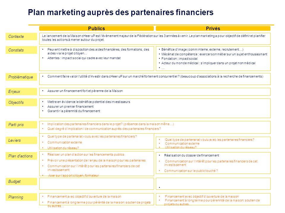 Plan marketing auprès des partenaires financiers PublicsPrivés Enjeux Assurer un financement fort et pérenne de la Maison Objectifs Mettre en évidence
