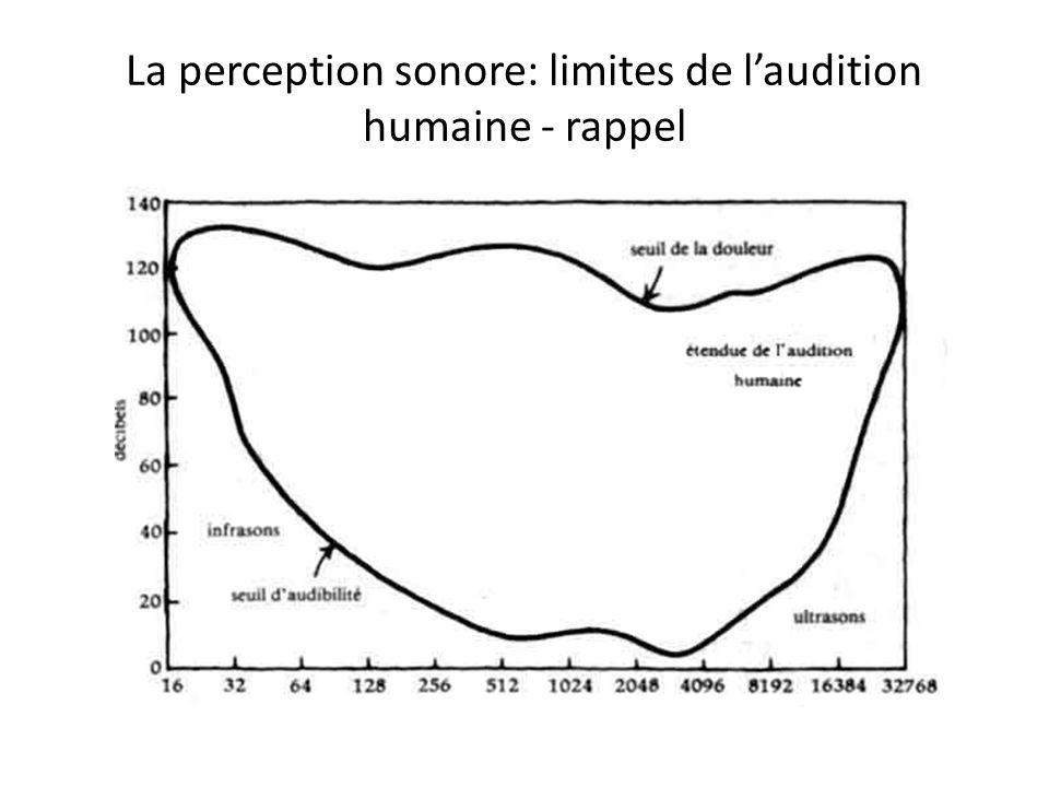 La perception sonore: limites de laudition humaine - rappel