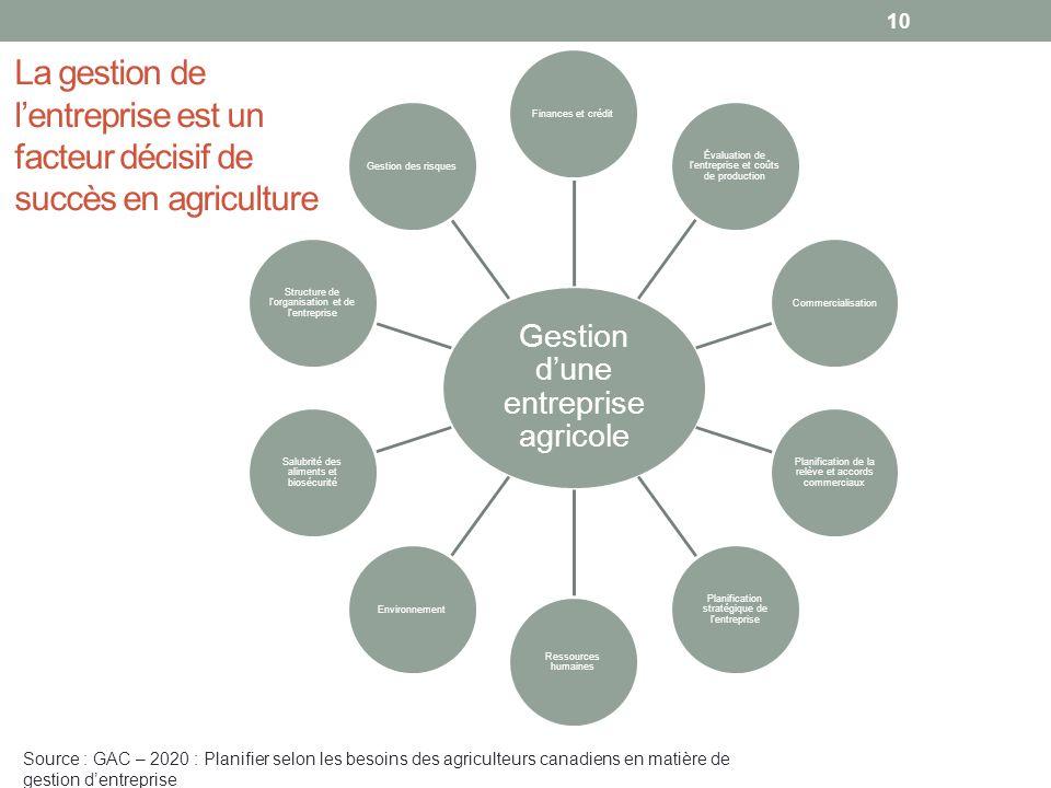 Gestion dune entreprise agricole Finances et crédit Évaluation de lentreprise et coûts de production Commercialisation Planification de la relève et a