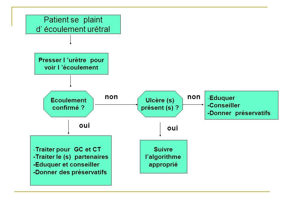 Patient se plaint d écoulement urétral Presser l urètre pour voir l écoulement Ulcère (s) présent (s) ? Ecoulement confirmé ? - Eduquer -Conseiller -D