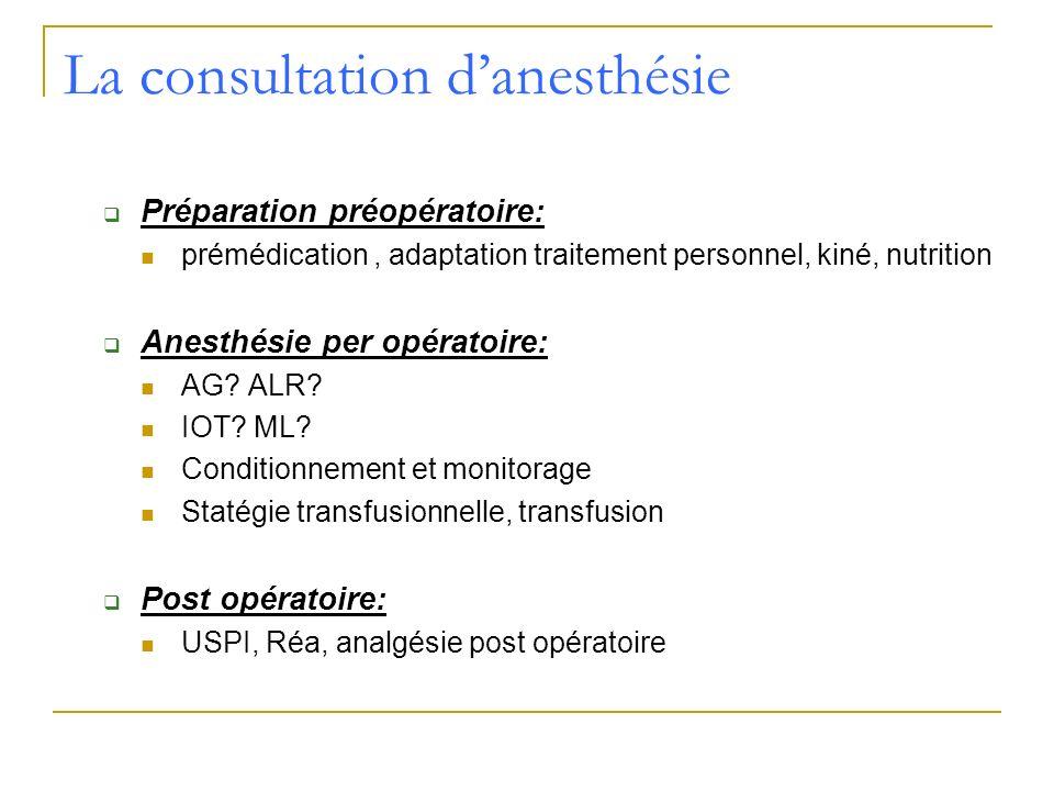La consultation danesthésie Préparation préopératoire: prémédication, adaptation traitement personnel, kiné, nutrition Anesthésie per opératoire: AG?