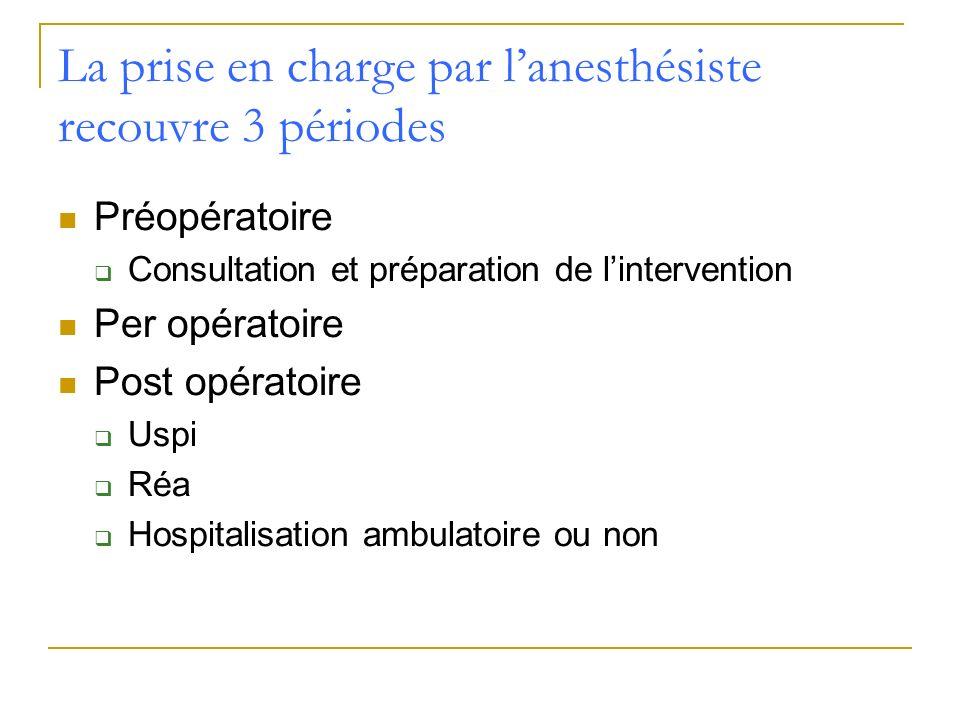 Préopératoire Consultation et préparation de lintervention Per opératoire Post opératoire Uspi Réa Hospitalisation ambulatoire ou non La prise en char
