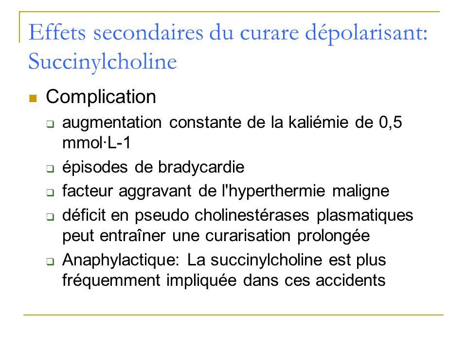 Effets secondaires du curare dépolarisant: Succinylcholine Complication augmentation constante de la kaliémie de 0,5 mmol·L-1 épisodes de bradycardie